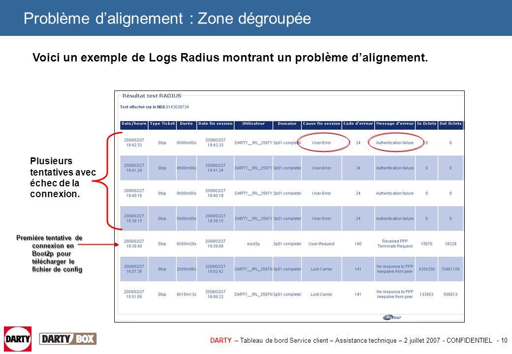 DARTY – Tableau de bord Service client – Assistance technique – 2 juillet 2007 - CONFIDENTIEL - 11 Problème d'alignement : Zone dégroupée, cas 1 1er cas : Deux lignes ADSL Dartybox sont inversées au niveau du DSLAM Completel.
