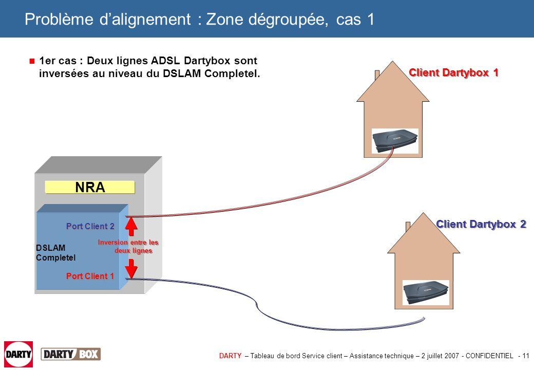 DARTY – Tableau de bord Service client – Assistance technique – 2 juillet 2007 - CONFIDENTIEL - 12 Problème d'alignement : Zone dégroupée, cas 1 Comment diagnostiquer ce cas : > La Dartybox chez le client se synchronise mais ne se connecte pas.