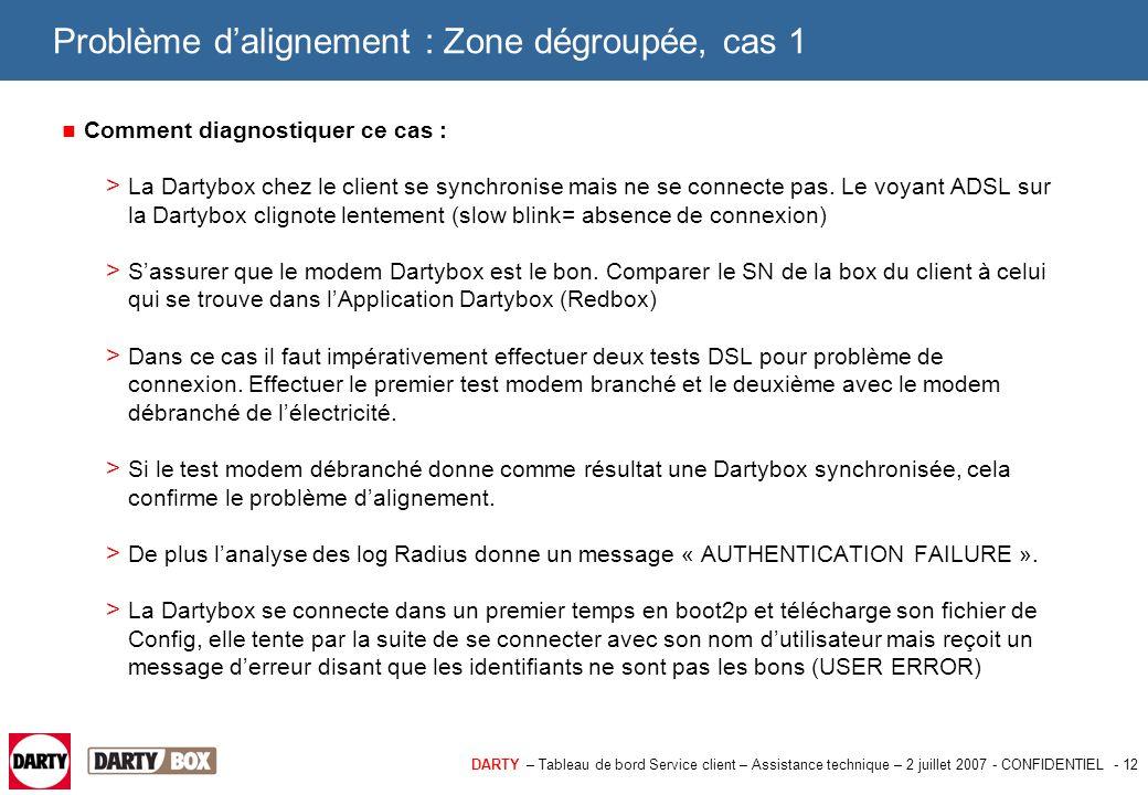 DARTY – Tableau de bord Service client – Assistance technique – 2 juillet 2007 - CONFIDENTIEL - 13 Problème d'alignement : Zone dégroupée, cas 2 2ème cas : Une ligne Dartybox n'est pas reliée au bon port sur le DSLAM.