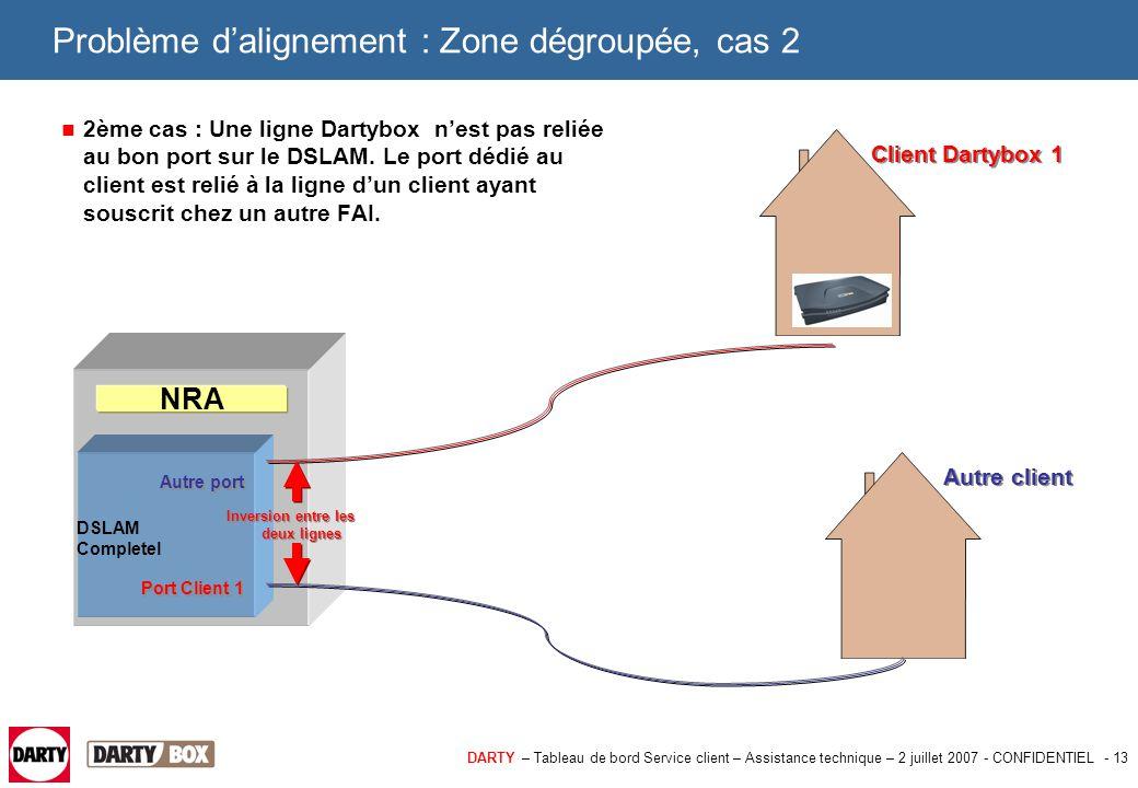 DARTY – Tableau de bord Service client – Assistance technique – 2 juillet 2007 - CONFIDENTIEL - 14 Problème d'alignement : Zone dégroupée, cas 2 Comment diagnostiquer ce cas : > La Dartybox chez le client se synchronise mais ne se connecte pas.