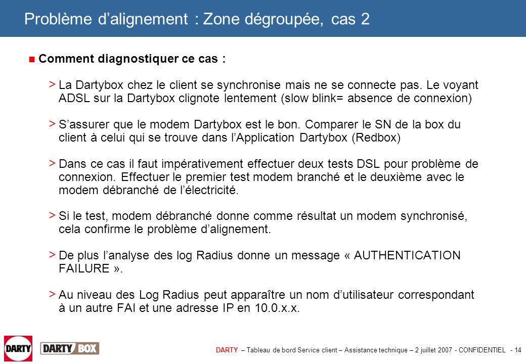 DARTY – Tableau de bord Service client – Assistance technique – 2 juillet 2007 - CONFIDENTIEL - 15 Problème d'alignement : Zone dégroupée, cas 3 3éme cas : La ligne du client n'est pas reliée au bon port sur le DSLAM completel.