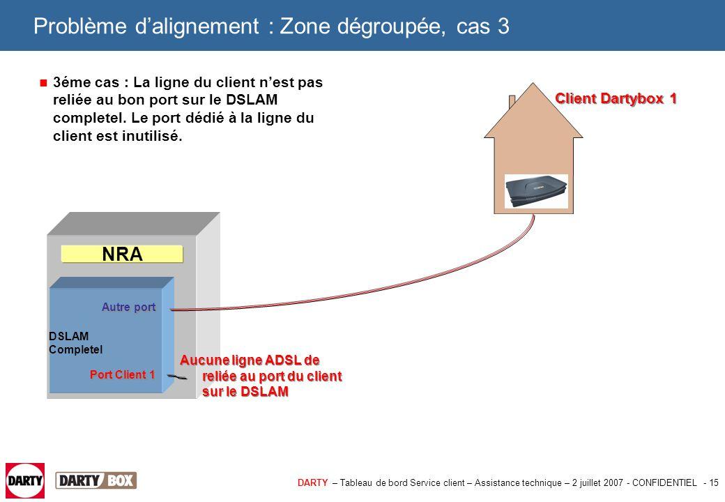 DARTY – Tableau de bord Service client – Assistance technique – 2 juillet 2007 - CONFIDENTIEL - 16 Problème d'alignement : Zone dégroupée, cas 3 Comment diagnostiquer ce cas : > La Dartybox chez le client se synchronise mais ne se connecte pas.