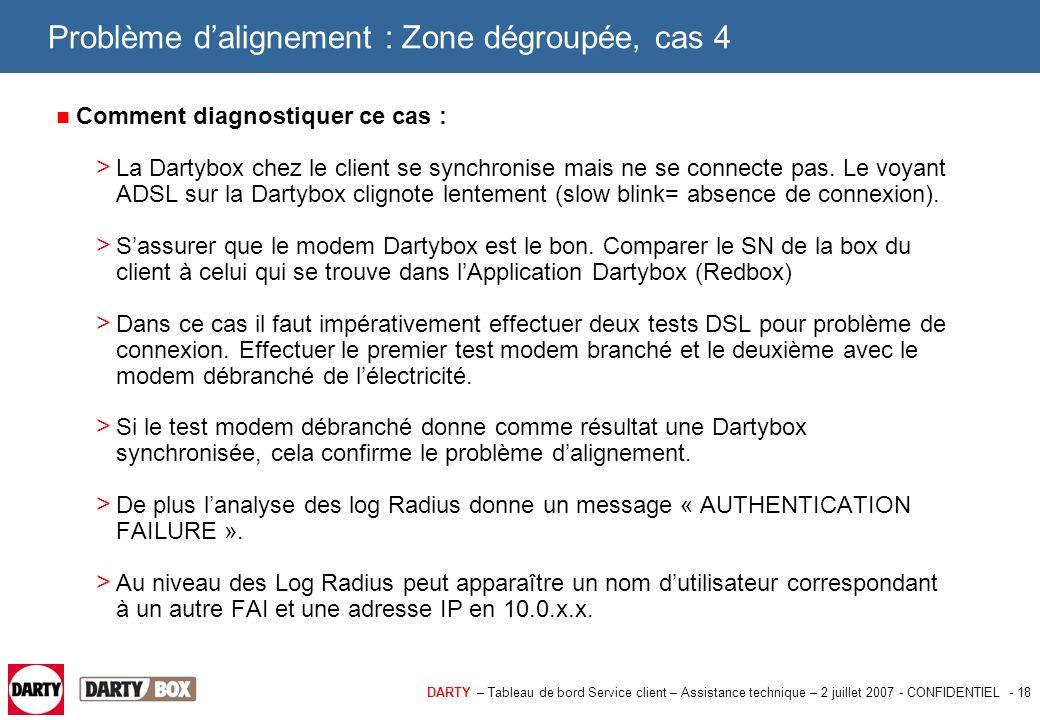 DARTY – Tableau de bord Service client – Assistance technique – 2 juillet 2007 - CONFIDENTIEL - 19 Problème d'alignement : Zone dégroupée, cas 5 5éme cas : La ligne Dartybox est reliée sur le DSLAM d'un autre fournisseur d'accès Internet, dans le NRA.