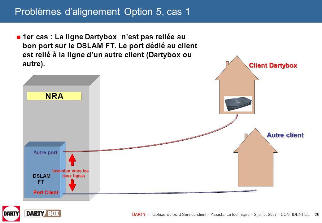DARTY – Tableau de bord Service client – Assistance technique – 2 juillet 2007 - CONFIDENTIEL - 29 Problèmes d'alignement Option 5, cas 1 Comment diagnostiquer ce cas : > La Dartybox chez le client se synchronise et se connecte (les services du client fonctionnent).
