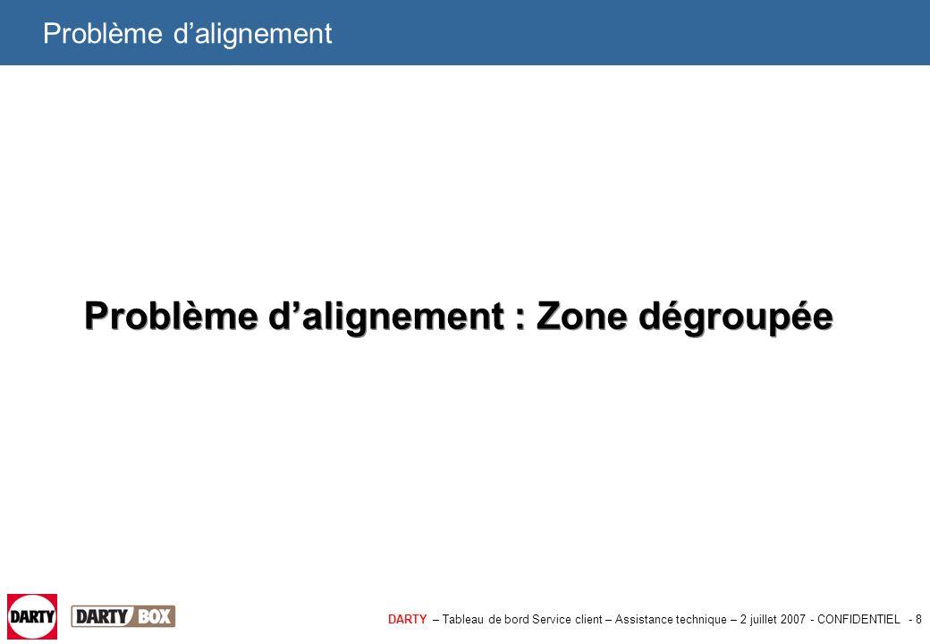 DARTY – Tableau de bord Service client – Assistance technique – 2 juillet 2007 - CONFIDENTIEL - 9 Problème d'alignement : Zone dégroupée A noter qu'en dégroupage partiel il faut s'assurer du bon fonctionnement de la ligne FT (qu'il n'y ait pas de problème d'alignement analogique).