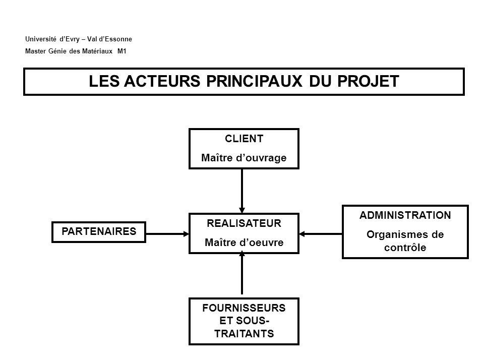 LES ACTEURS DU PROJET UTILISATEURS COMITÉ DE PILOTAGE COMMANDITAIRE ou SPONSOR ÉQUIPE PROJET CHEF DE PROJET HIÉRARCHIE PARTENAIRES, EXPERTS, PRESTATAIRES (Internes & Externes) RESPONSABLES DE « LOTS DE TRAVAUX »