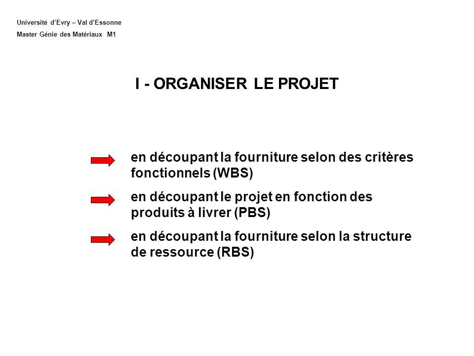 LES DECOUPAGES IMPORTANTS ARCHITECTURE SYSTEME : Découpage matériel (PBS : Product Breakdown Structure) ORGANIGRAMME DES TÂCHES DU PROJET (WBS : Work Breakdown Structure) ORGANISATION INDUSTRIELLE (OBS : Organization Breakdown Structure) ORGANIGRAMME DES RESSOURCES (RBS : Ressource Breakdown Structure)
