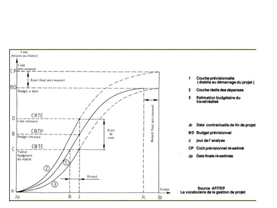 Université dEvry – Val dEssonne Master Génie des Matériaux M1 III - PLANIFIER LE PROJET Ressources disponibles Besoins en ressources Ajustement PERT Tâches GANTT Ressources