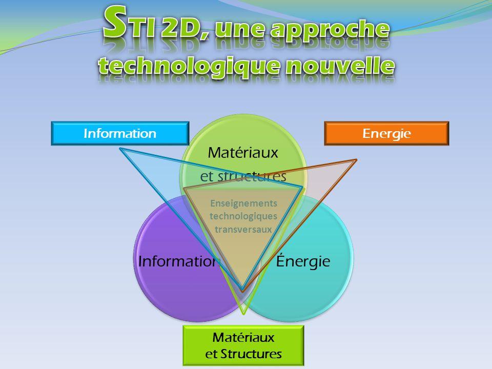 Enseignements technologiques transversaux Matériaux et Structures Energie Information Systèmes d'Information et Numérique (S.I.N.) Systèmes d'Information et Numérique (S.I.N.) Energies et Environnement (E.E.) Energies et Environnement (E.E.) Innovation Technologique et Eco –Conception (I.T.E.C.) Innovation Technologique et Eco –Conception (I.T.E.C.) Architecture et Construction (A.C.)