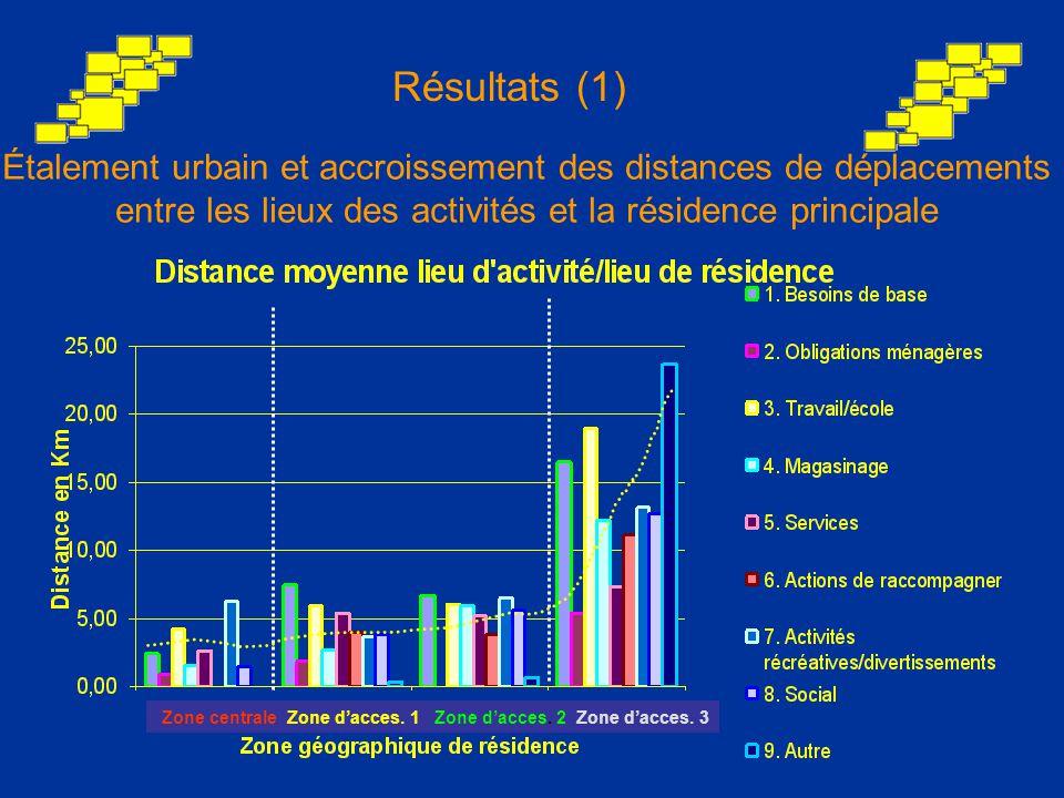 Comparaison entre zone d'origine et de destination La zone d'accessibilité 1 présentée comme pôle d'attractivité Résultats (2) Zone où se produit l activité (%) Zone d origine (%) Zone centrale Zone d'acces.