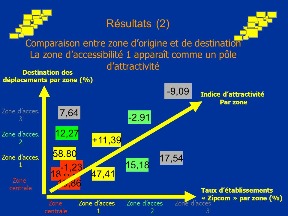 Zones centrales Zone d'access.1 Zone d'access. 2 Zone d'access.