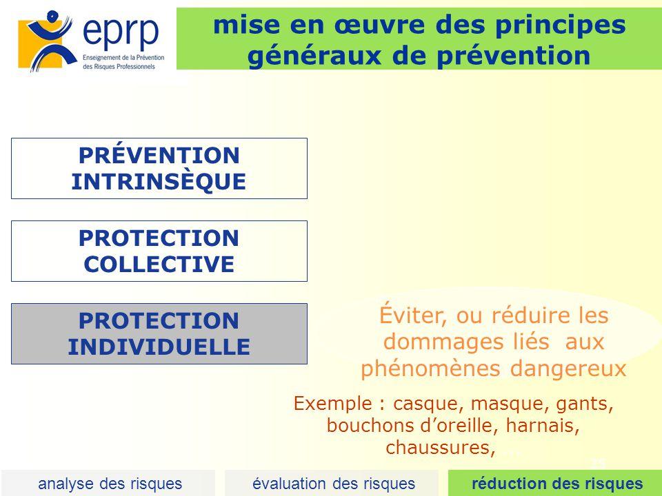 26 mise en œuvre des principes généraux de prévention PRÉVENTION INTRINSÈQUE Instruction(s) donnée(s) aux opérateurs PROTECTION COLLECTIVE PROTECTION INDIVIDUELLE CONSIGNE(S) analyse des risques évaluation des risques réduction des risques