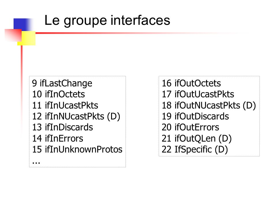 Le groupe interfaces
