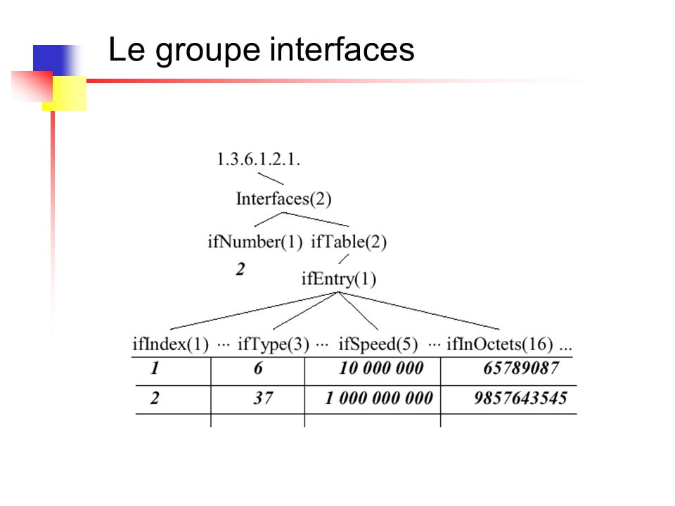 Le groupe interfaces : snmpwalk Depuis une RedHat 7.3 IF-MIB::ifNumber.0 = INTEGER: 4 IF-MIB::ifIndex.1 = INTEGER: 1 IF-MIB::ifIndex.2 = INTEGER: 2 IF-MIB::ifIndex.3 = INTEGER: 3 IF-MIB::ifIndex.4 = INTEGER: 4 IF-MIB::ifDescr.1 = STRING: Ethernet0 IF-MIB::ifDescr.2 = STRING: Ethernet1 IF-MIB::ifDescr.3 = STRING: Serial0 IF-MIB::ifDescr.4 = STRING: Null0 IF-MIB::ifType.1 = INTEGER: ethernetCsmacd(6) IF-MIB::ifType.2 = INTEGER: ethernetCsmacd(6) IF-MIB::ifType.3 = INTEGER: propPointToPointSerial(22) IF-MIB::ifType.4 = INTEGER: other(1)