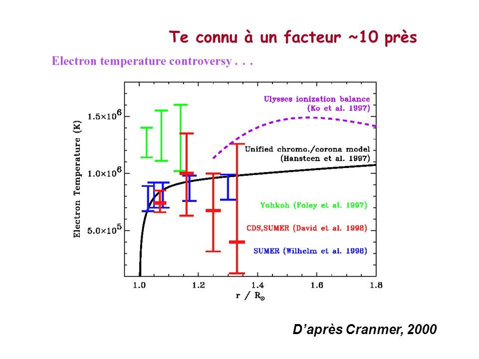 Temperature profiles in the corona and fast solar wind Cranmer et al., Ap.J., 2000; Marsch, 1991 Corona Solar wind ( He 2+ ) T i ~ m i /m p T p SPSO ( Si 7+ )
