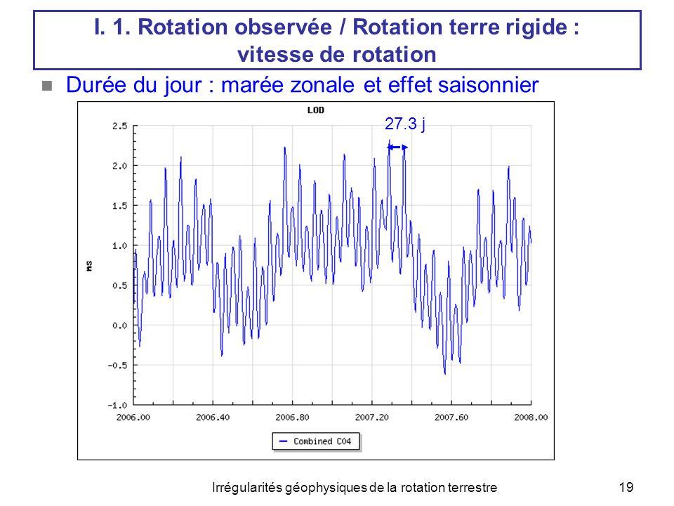Irrégularités géophysiques de la rotation terrestre20 I.