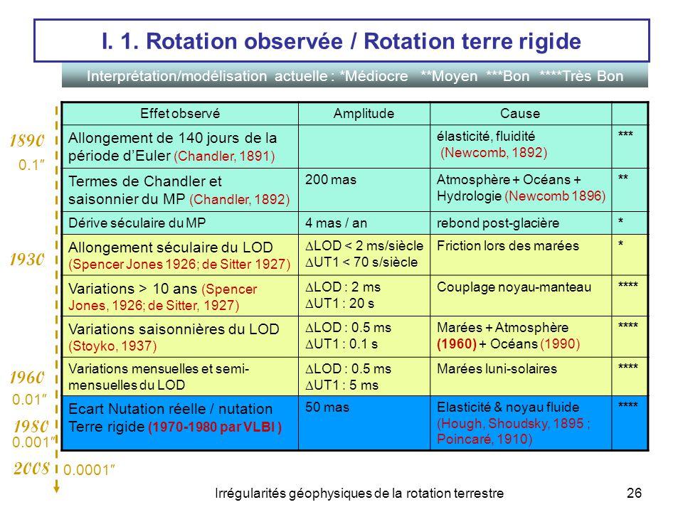 Irrégularités géophysiques de la rotation terrestre27 I.