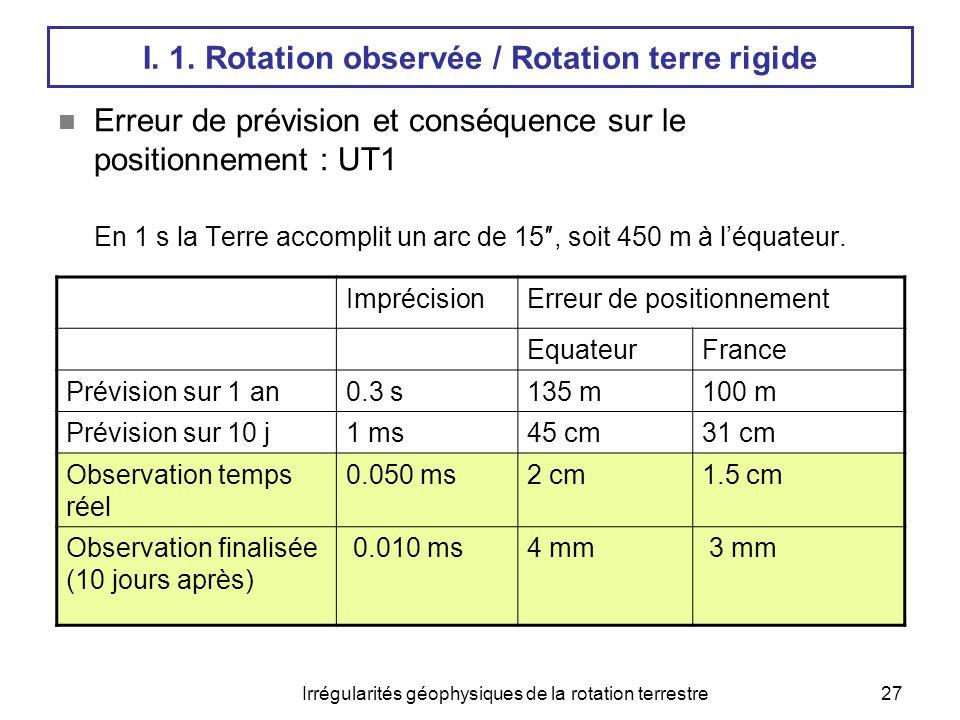Irrégularités géophysiques de la rotation terrestre28 I.