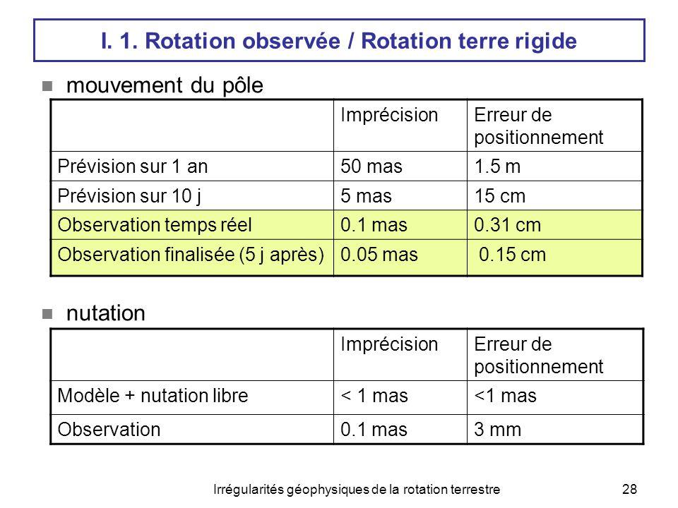 Irrégularités géophysiques de la rotation terrestre29 I- Vue d'ensemble : 2.