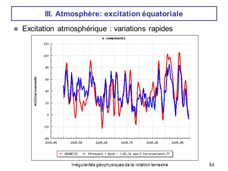 Irrégularités géophysiques de la rotation terrestre55 III.