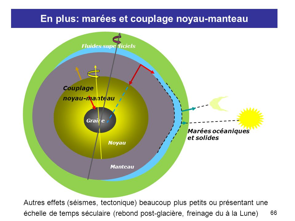 67  Effet des couches fluides identifiable dans le mouvement du pôle et les variations de la durée du jour Peut-on isoler l'effet des couches fluides.