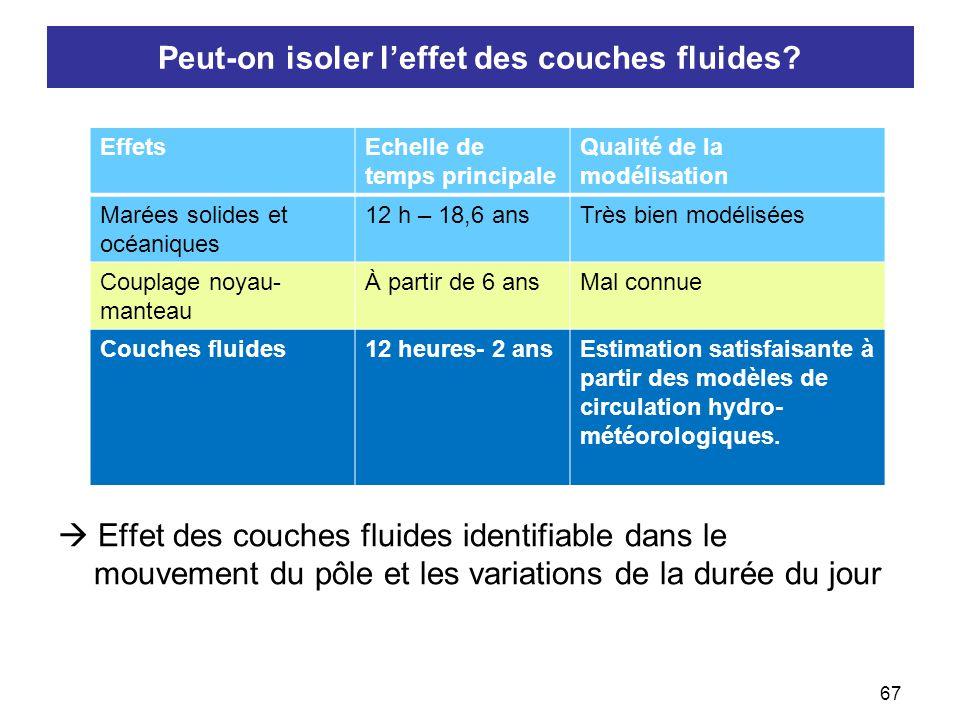 68/19 Conclusion  Les irrégularités de la rotation terrestre s'expliquent en grande partie par les variations de moment cinétique des couches fluides externes.