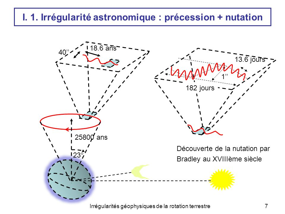 8 Terre sphérique Terre ellipsoïdale