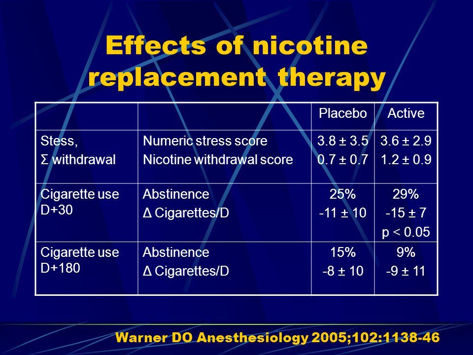 Bupropion et arrêt du tabac avant chirurgie réglée Bupropion n=24 Placebo n=23 p= AdmissionArrêt tabac CO ppm 9% 4.5 4.3 11% 16.0 7.4 NS.003 3 semainesArrêt tabac CO ppm 38% 6.8 8.4 9% 16.6 8.8 0.04.004 6 semainesArrêt tabac CO ppm 25% 7.7 7.6 9% 26.0 27 0.25.004 Myles PS Anaesthesia 2004;59:1053-8