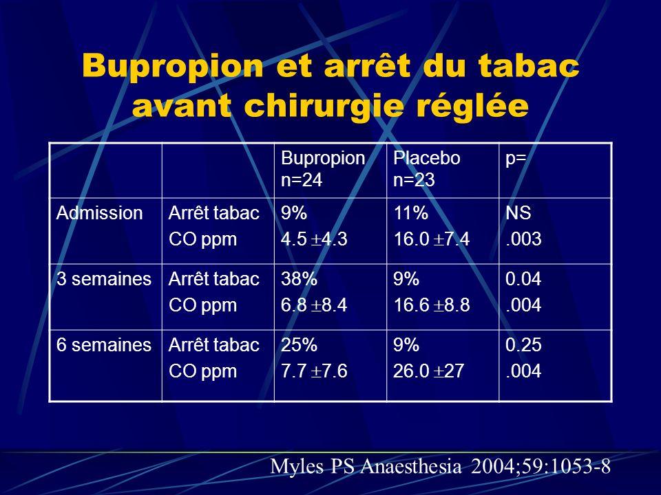 Smoking cessation after surgery (étude randomisée) Efficacité à 12 mois n CotininineInterrogatoire Conseils + livres 16815%8% Conseils + livres + vidéo + nicotine + suivi tel 15627%13% Simon JA Arch Int Med 1997;157:1371-6