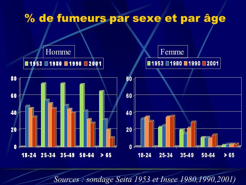Le tabac en phase postopératoire Le CO se fixe sur lHb baisse du transport en O 2 altération de la cicatrisation.