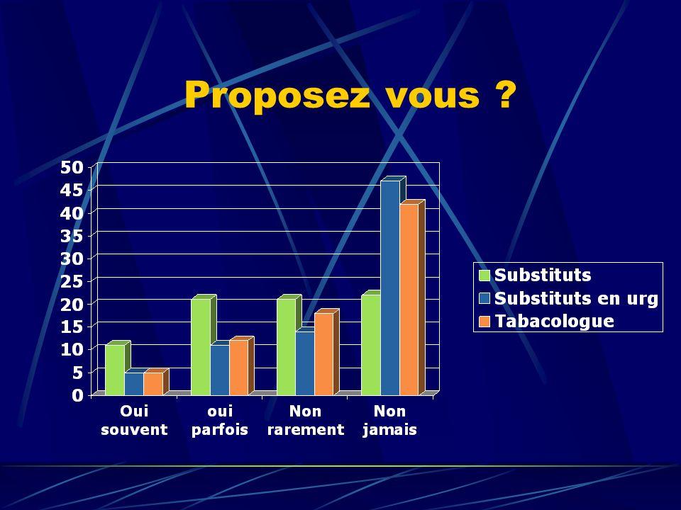 Les questions : QS1- Quel sont les risques liés au tabac lors dune intervention chirurgicale .