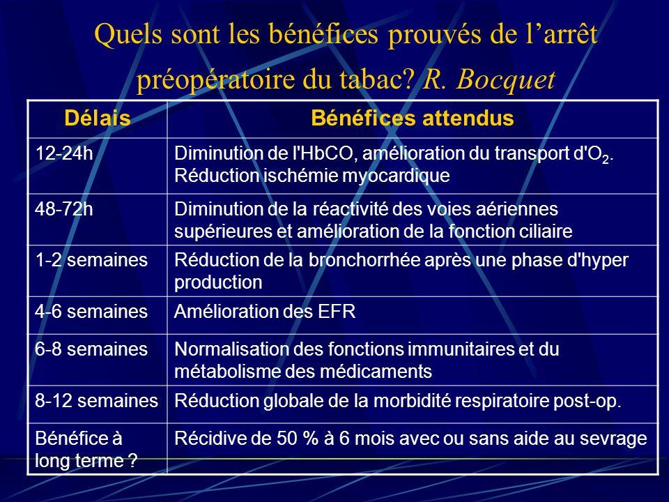 schéma indicatif de la régression du surrisque de complications opératoires en fonction de l abstinence tabagique préopératoire fumeur1-12h12-48h48h- 2sem 2-4 sem4-6 sem6-8 sem> 8 semnon fumeur durée abstinence tabagique pré-opératoire thrombose hypoxie/CO/cicatrisation Pb vidange gastrique surrisque infectieux hyperréactivité bronchique toux encombrement