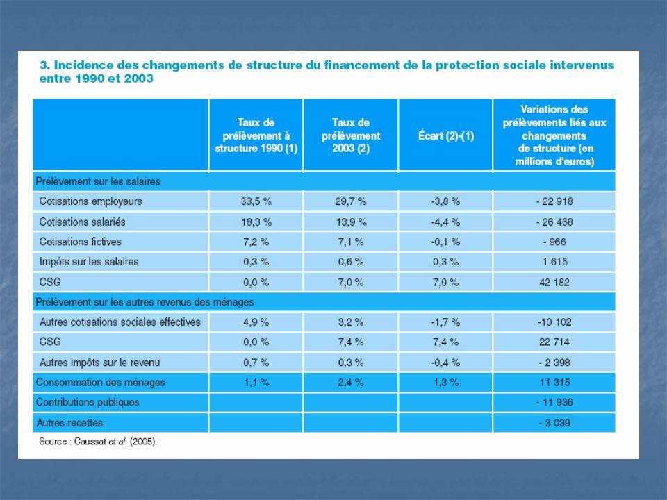 Evolution du rapport entre le nombre d'inactifs de plus de 60 ans et le nombre d'actifs (en %) Source : Calculs OFCE.