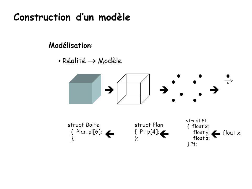 struct Pt { float x; float y; float z; }; Boite b1; x Modélisation: • Réalité  Modèle   float x; struct Plan { Pt p[4]; }; struct Boite { Plan pl[6]; }; Construction d'un modèle