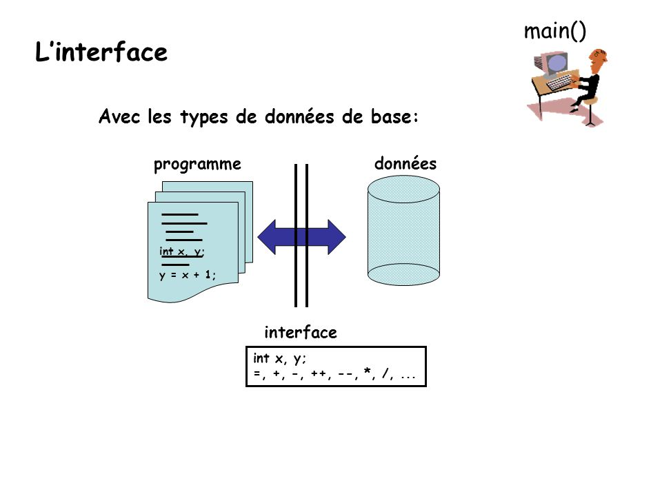 Avec des types structurés: donnéesprogramme interface boite b1; rotation(b1,4 5); Boite b1; rotation, poseSur,...