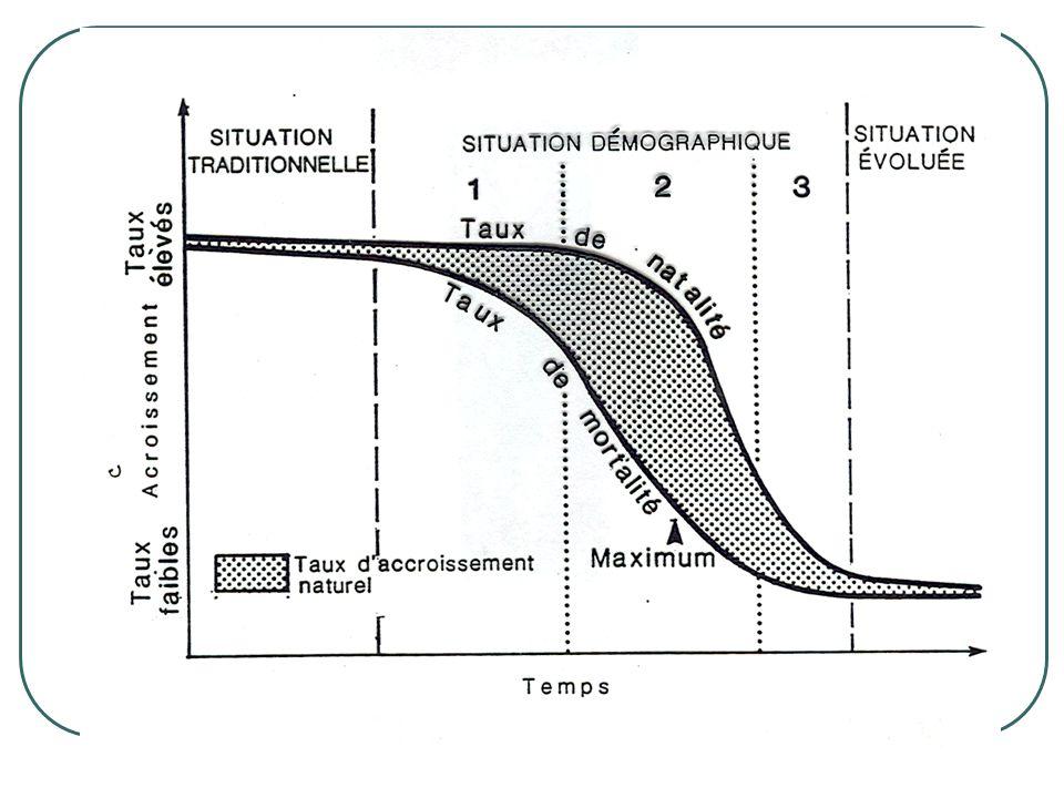 Situation pré-transitive, traditionnelle ou ancienne:  Caractérisée par des taux élevés de mortalité et de natalité et un accroissement naturel très faible ou nul;  La mortalité durant cette période est mal connue mais il est certain qu'elle était partout élevée, très fluctuante dans le temps et dans l'espace;  Pourquoi.