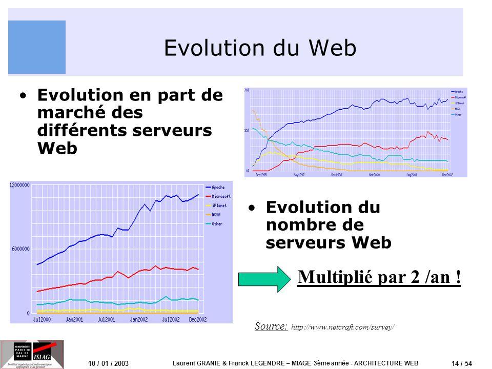 15 / 54 10 / 01 / 2003 Laurent GRANIE & Franck LEGENDRE – MIAGE 3ème année - ARCHITECTURE WEB Architecture de base HTTP Client WebServeur Web Pages HTML