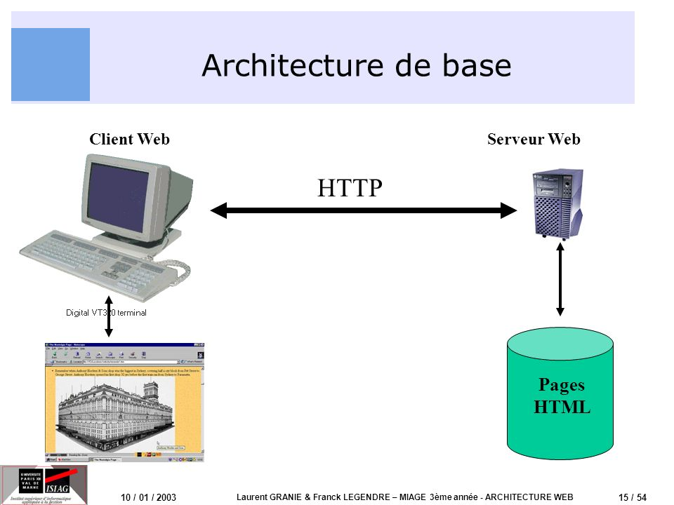 16 / 54 10 / 01 / 2003 Laurent GRANIE & Franck LEGENDRE – MIAGE 3ème année - ARCHITECTURE WEB Protocole HTTP Hyper Text Transport Protocol –Protocole de communication entre Navigateur et Serveur Web (Requête Réponse) –Protocole applicatif (couche 7 OSI) en mode texte Protocole sans session –Depuis HTTP/1.1, la connexion est persistante –Dernière version du W3C (travail sur XML maintenant) Protocole peut sécurisé, solutions –S-HTTP (Secure-HTTP) du NCSA –SSL (Secure Socket Layer) proposé par Netscape