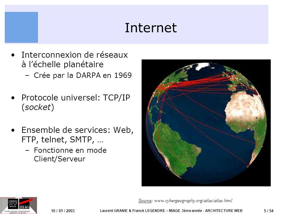 6 / 54 10 / 01 / 2003 Laurent GRANIE & Franck LEGENDRE – MIAGE 3ème année - ARCHITECTURE WEB Services dans lInternet Un Service –Une application (serveur) –Joignable à une URL (Uniform Ressource Locator) ou URI (U.R.Identifier): Nom DNS Document Avec un protocole: HTTP À un port TCP (par défaut): port 80 http://www.univ-paris12.fr/miage/index.html