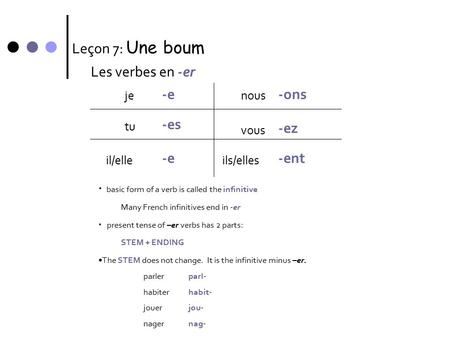 Leçon 7: Une boum Les verbes en -er je -e tu il/elle -es -e nous vous ils/elles -ons -ez -ent basic form of a verb is called the infinitive Many French.
