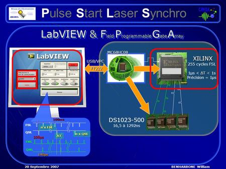 BENHARBONE William20 Septembre 2007 Pulse Start Laser Synchro LabVIEW & F ield P rogrammable G ate A rray MC68HC08 MC68HC08 XILINX 255 cycles FSL ΔT