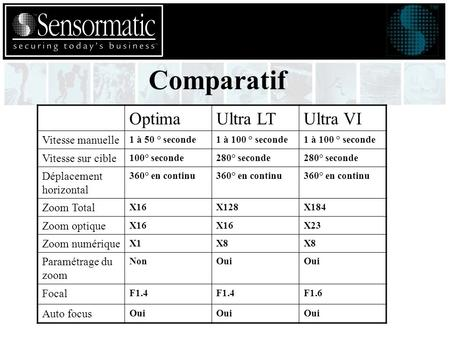 Comparatif OptimaUltra LTUltra VI Vitesse manuelle 1 à 50 ° seconde1 à 100 ° seconde Vitesse sur cible 100° seconde280° seconde Déplacement horizontal.
