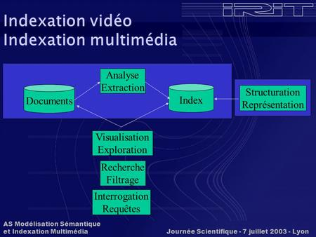 AS Modélisation Sémantique et Indexation Multimédia Journée Scientifique - 7 juillet 2003 - Lyon Indexation vidéo Indexation multimédia Analyse Extraction.