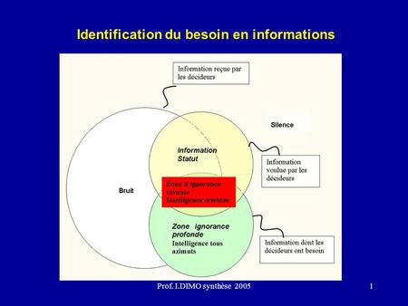 Prof. I.DIMO synthèse 20051 Identification du besoin en informations.