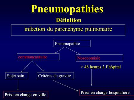 infection du parenchyme pulmonaire