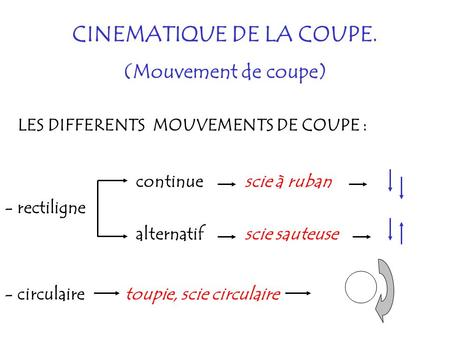 CINEMATIQUE DE LA COUPE. (Mouvement de coupe) LES DIFFERENTS MOUVEMENTS DE COUPE : - rectiligne alternatif continue scie sauteuse scie à ruban - circulairetoupie,
