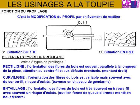 LES USINAGES A LA TOUPIE FONCTION DU PROFILAGE Cest la MODIFICATION du PROFIL par enlèvement de matière S0 Situation ENTREES1 Situation SORTIE DIFFERENTS.