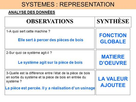 SYSTEMES : REPRESENTATION