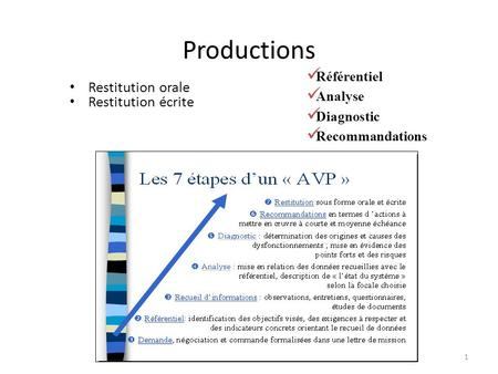 Productions Restitution orale Restitution écrite Référentiel Analyse Diagnostic Recommandations 1.