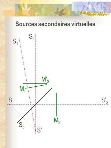 Sources secondaires virtuelles S2S2 S2S2 SpSp S S M2M2 M1M1 M2M2 S1S1.